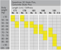 Fischer Carbonlite Skate Plus Medium IFP